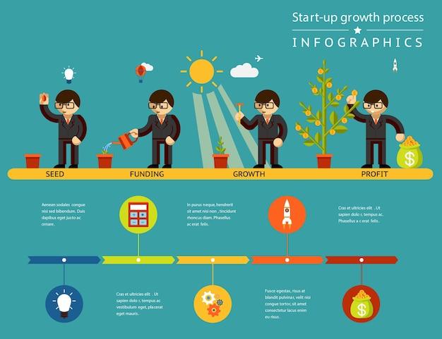 Infografiken zum wachstumsprozess von unternehmensgründungen. geschäftsentwicklung von investitionen zum gewinn. vektorillustration