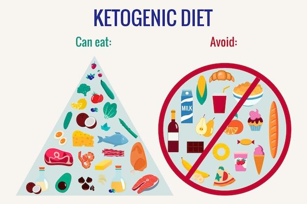Infografiken zur ketogenen ernährung