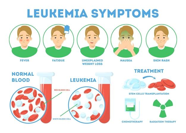 Infografikkonzept der leukämiesymptome. gefährliche krankheit, behandlung