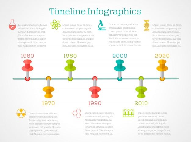 Infographic berichtsdarstellung des technologiefortschrittszeitachse-plans der wissenschaftlichen forschung der chemie mit dna-symbolmolekülstruktur