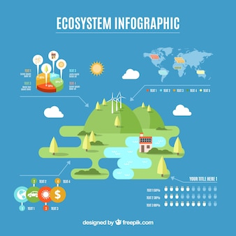 Infographic design des ökosystems