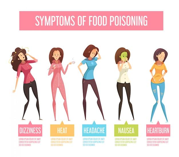 Infographic plakat der retro- karikatur der lebensmittelvergiftungszeichen und der symptomfrauen mit übelkeit, die durchfall erbrechen