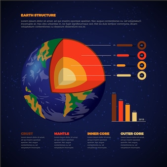 Infographic planeten der erdstruktur