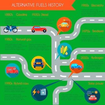 Infographic satz der alternativen energiegeschichte mit flacher vektorillustration der kraftstoffsymbole