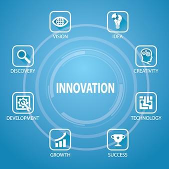 Innovation im geschäftskonzept