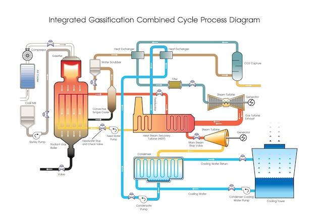 Integriertes gassifikations-kombinationszyklus-prozessdiagramm.