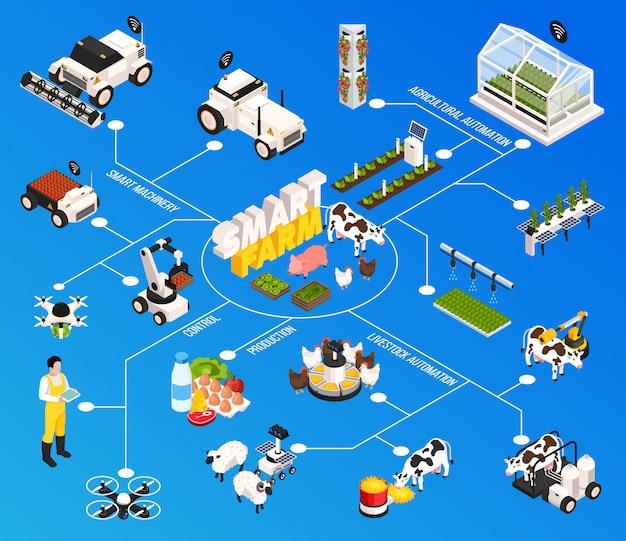 Intelligentes farm-flussdiagramm mit landwirtschaftstechnologie, isometrische vektorillustration