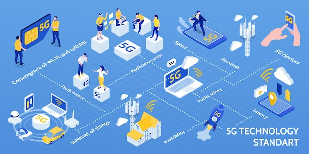 Internet der dinge 5g-technologie standard isometrisches infografik-flussdiagramm