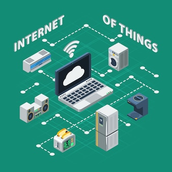 Internet der dinge isometrisch