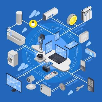 Iot-internet der dinge isometrisches flussdiagramm