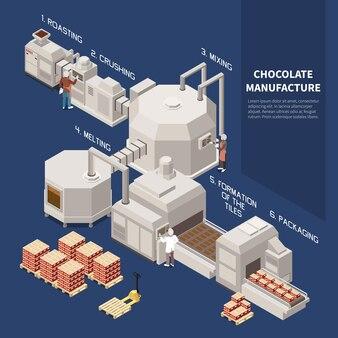 Isomerische infografiken zur schokoladenherstellung veranschaulichten rösten zerkleinern mischen schmelzen bildung von fliesen verpacken technologische prozesse
