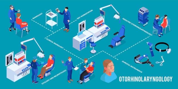 Isometrische arzt-ent-infografiken mit bildern von medizinischen geräten menschlicher charaktere, kombiniert im flussdiagramm mit text