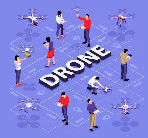 Isometrische drohnen-flussdiagrammzusammensetzung mit bearbeitbarem text und menschlichen zeichen mit quadcoptern, die durch gestrichelte linienillustration verbunden sind