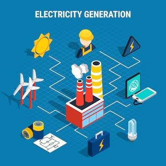 Isometrische elektrizitätszusammensetzung