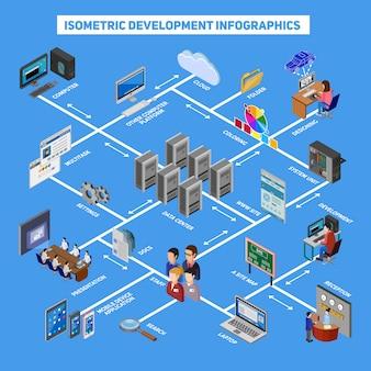 Isometrische entwicklung infografiken