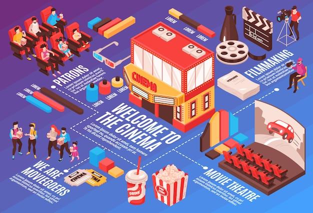 Isometrische filmkino-flussdiagrammzusammensetzung mit lokalisierten bildern mit kinoindustrie-wesensmerkmalleuten und infographic elementillustration