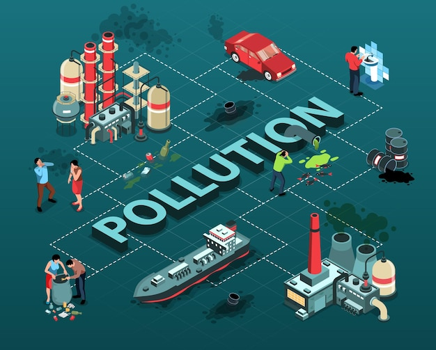 Isometrische flussdiagramm-zusammensetzung der umweltverschmutzung mit text und pflanzenautos, die co2 freisetzen, wobei menschen müll abwerfen
