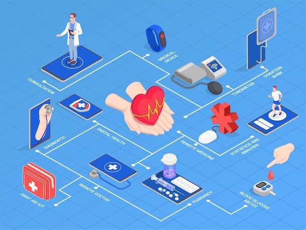 Isometrische flussdiagrammillustration der digitalen gesundheit der telemedizin