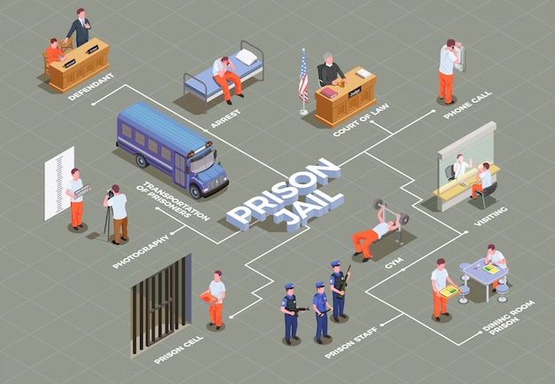 Isometrische flussdiagrammvorlage des gefängnisses