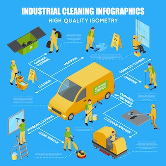 Isometrische industrielle reinigung infographik