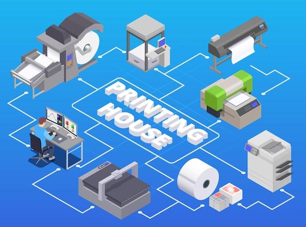 Isometrische infografik der druckerei mit rotationsdruck des rollenpapierplotterscanners und multifunktionaler ausrüstung