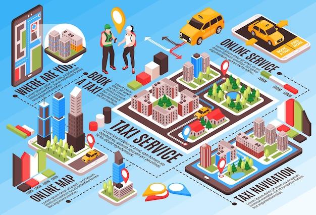 Isometrische infografik des online-taxidienstes