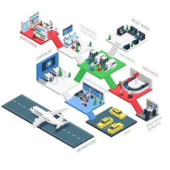 Isometrische infografik-präsentation auf mehreren ebenen der flughafenterminalzone mit einfahrtssicherheit für taxiparkplätze