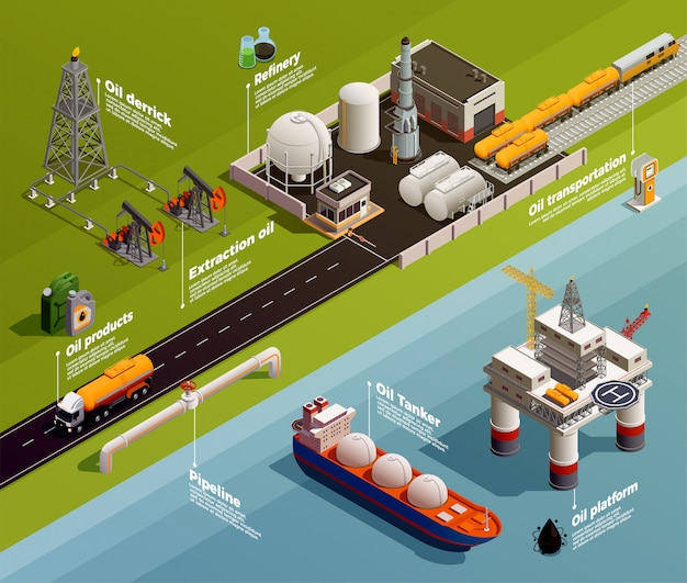 Isometrische infografik-zusammensetzung der öl-erdölindustrie-produktion mit darstellung der derrick-raffinerie-transporttanker-pipeline-plattform