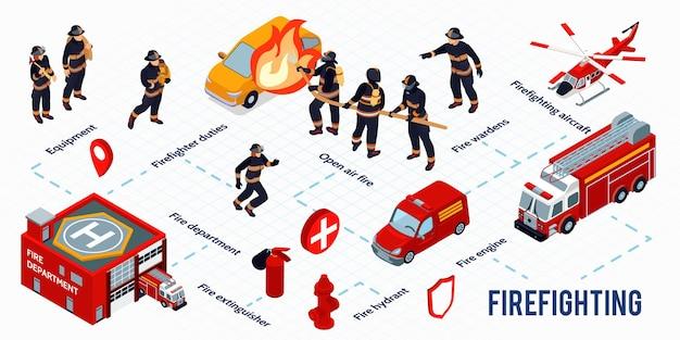 Isometrische infografiken der brandbekämpfung mit feuerlöscher hydrantenflugzeug feuerwehrauto feuerwehr gebäude bilder illustration