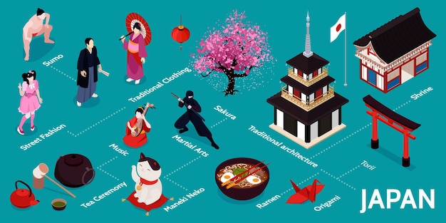 Isometrische japan infografik mit sumo street fashion traditionelle kleidung musik teezeremonie maneki neko ramen origami traditionelle architektur torii beschreibungen illustration