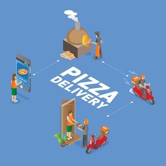 Isometrische mobile pizzabestellung und lieferung