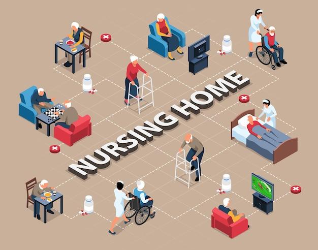 Isometrische pflegeheim-flussdiagrammzusammensetzung mit zeichenillustration