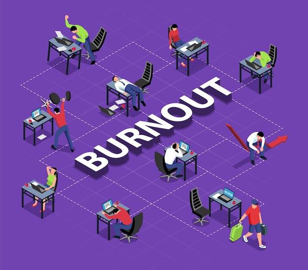 Isometrische professionelle burnout-flussdiagramm-komposition mit text und entmutigten mitarbeitern an ihren arbeitsplätzen mit linien