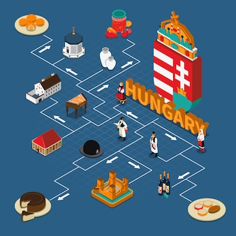 Isometrische touristische flussdiagramm-zusammensetzung ungarns