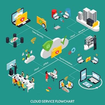 Isometrisches ablaufdiagramm für cloud-dienste