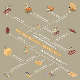 Isometrisches flussdiagramm der archäologie mit symbolen des alten lebens und der menschen