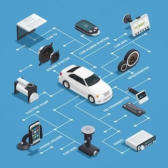 Isometrisches flussdiagramm der autoelektronik mit alarm-gps-fernsehsystemtelefonhalter-radio-dvd-geräte dekorativen ikonen