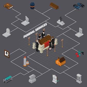 Isometrisches flussdiagramm der bestattungsdienstleistungen