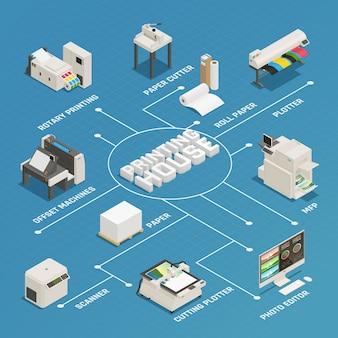 Isometrisches flussdiagramm der druckereiproduktion
