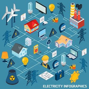 Isometrisches flussdiagramm der elektrizität