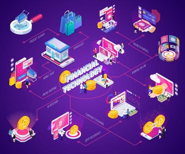 Isometrisches flussdiagramm der finanztechnologie-online-banking-internet-einkaufenkryptowährung mit glühen auf purpur