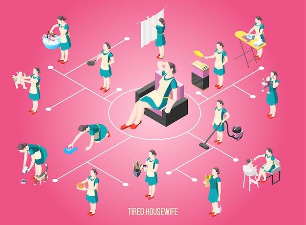 Isometrisches flussdiagramm der gequälten hausfrau mit den weiblichen charakteren beschäftigt mit routinepflichten