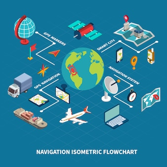 Isometrisches flussdiagramm der globalen navigation