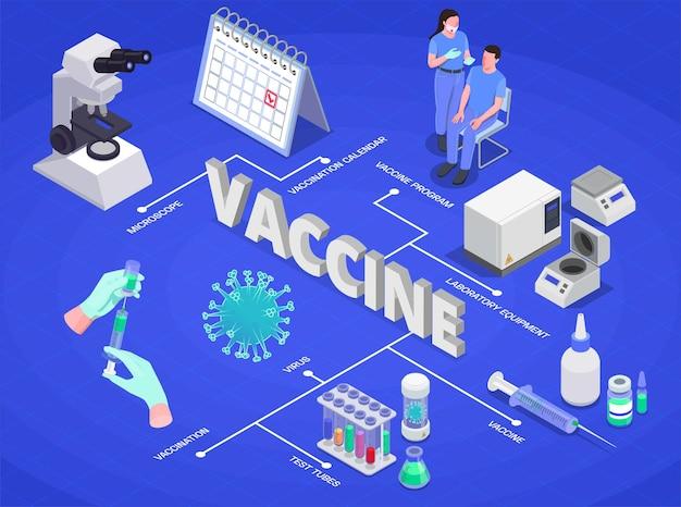 Isometrisches flussdiagramm der impfung