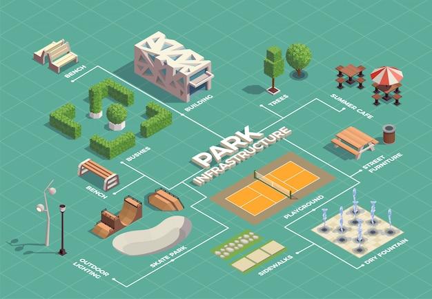 Isometrisches flussdiagramm der infrastruktur des stadtparks mit skateboard-extremsportanlagen, tennisplatz-wanderwegen, springbrunnen