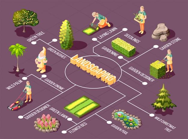Isometrisches flussdiagramm der landschaftsgestaltung mit grünen pflanzen und dekorationen des gartendesigners auf lila
