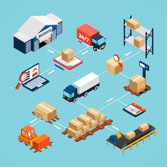 Isometrisches flussdiagramm der logistik mit lagergebäudelieferwagen und illustration der kästen 3d