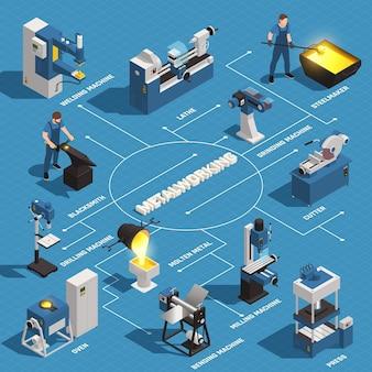 Isometrisches flussdiagramm der metallbearbeitung mit drehmaschine schweißbohrmaschine stahlmacher schmied ofen geschmolzenes metall pressschneider abbildung