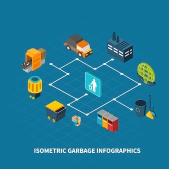 Isometrisches flussdiagramm der müllabfuhr