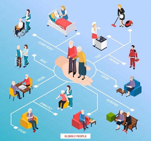 Isometrisches flussdiagramm der pflegeheimunterstützung der älteren menschen mit freizeitillustration der körperlichen tätigkeiten der erholungs-turnhalle der medizinischen behandlung